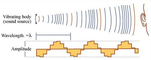 Image_Showing_The_Speed_Of_Sound_Propagation_Of_Sound_Physics_For_Kids_(TheZeroLife.Com)